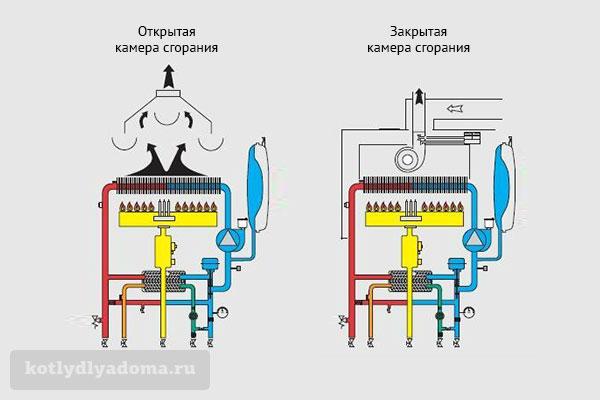Принцип работы конвекционных и турбированных газовых котлов