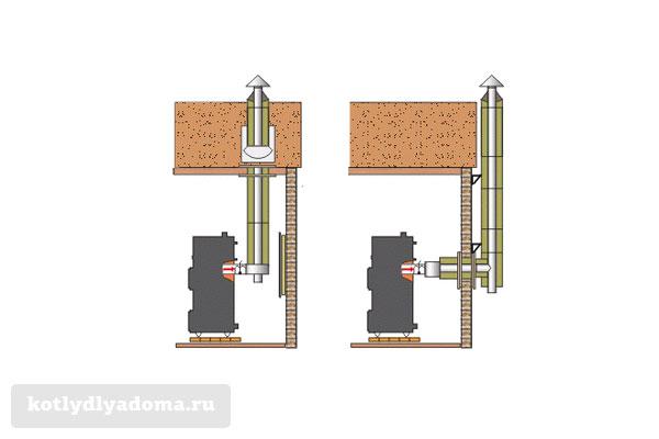 Монтаж стальной дымовой трубы в частном доме