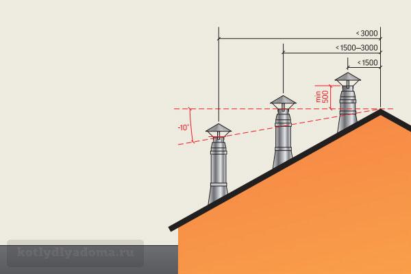 Как правильно установить коаксиальный дымоход на крыше
