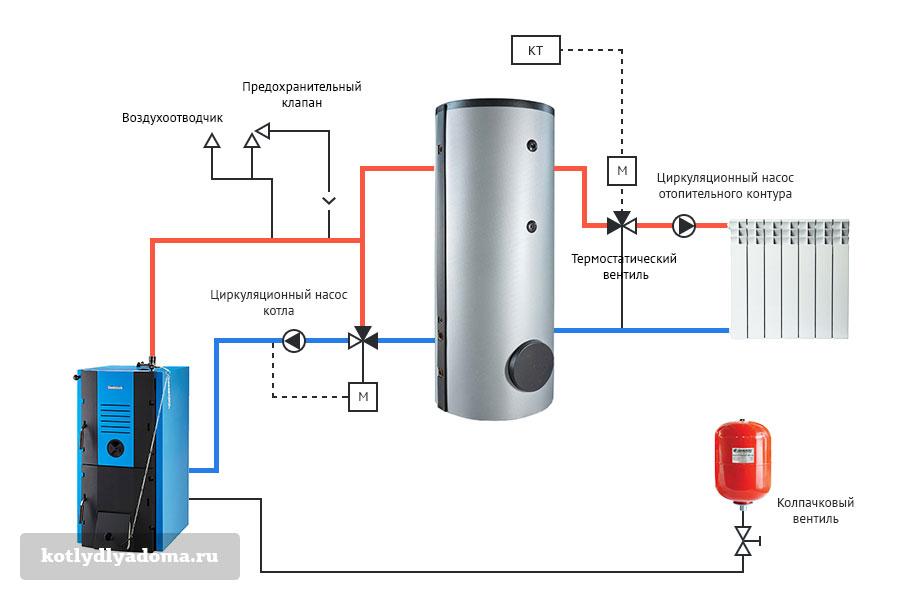 Котел и теплоаккумулятор с естественной циркуляцией