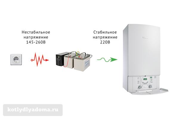 Подключение газового котла к сети через ИБП