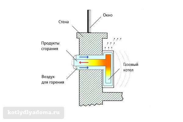 Конструкция горизонтального коаксиального дымохода