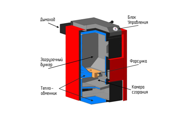 Схема конструкции котла пиролизного горения