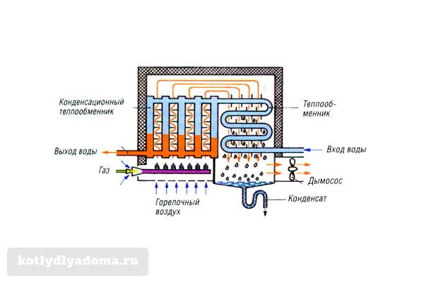 Принцип действия настенного конденсационного газовго котла