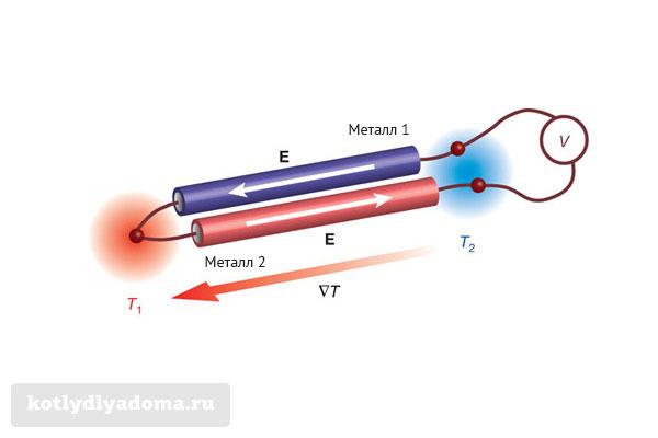 Устройство и принцип работы термопары