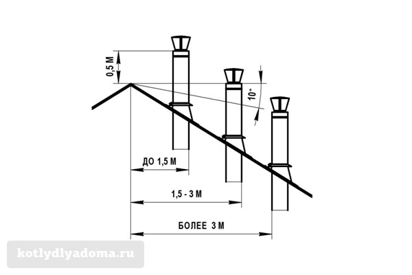 Как правильно разместить дымоход на крыше