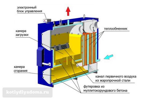 Принцип работы газогенераторного котла на дровах «Мотор Сич»