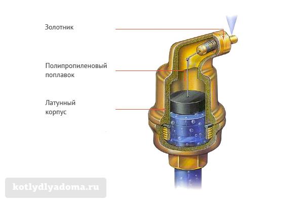 Как работает автоматический поплавковый воздухоотводчик